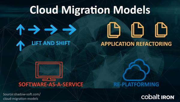 cloud-migration-models